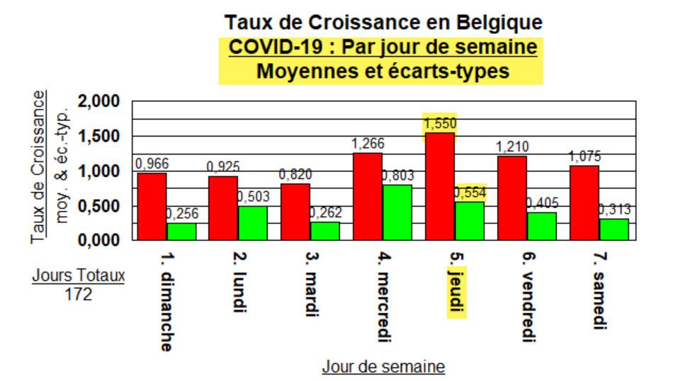 Taux de Croissance - moyennes par jour de semaine - sans 20 août