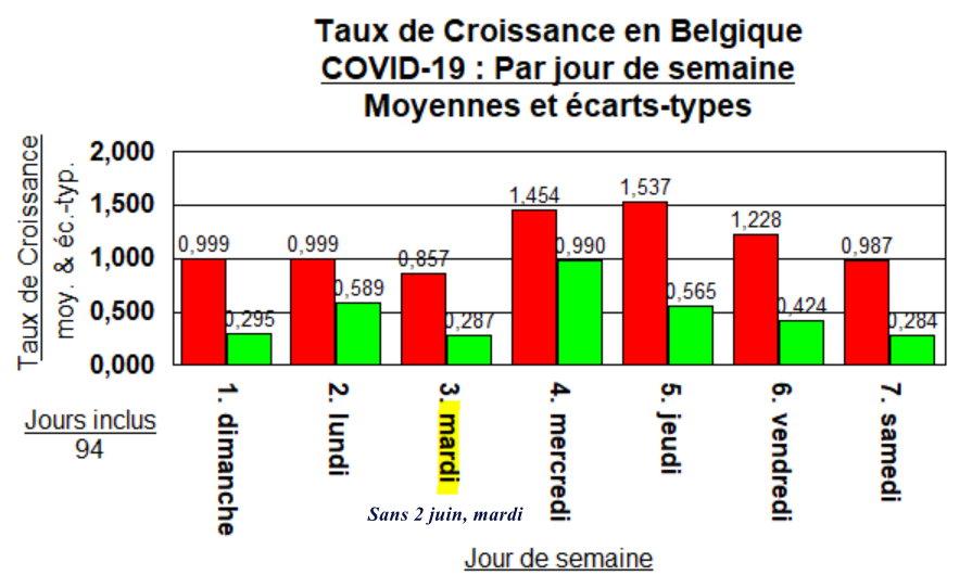 Taux de Croissance - moyennes par jour de semaine SANS mardi, 2 juin