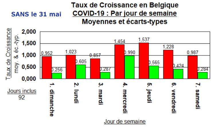 Taux de Croissance - moyennes par jour -mais SANS le 31 mai 2020