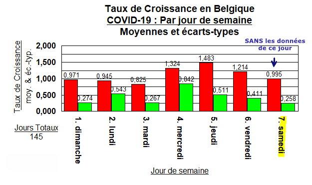 Taux de Croissance - Moyennes SANS - 25 juillet 2020
