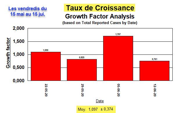 Taux de Croissance - moyennes, tous les vendredis, 15 mai au 15 juin - 7 août