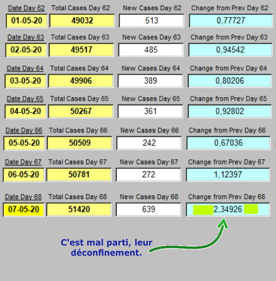 Taux de croissance par jour - 1 semaine - 7 mai 2020