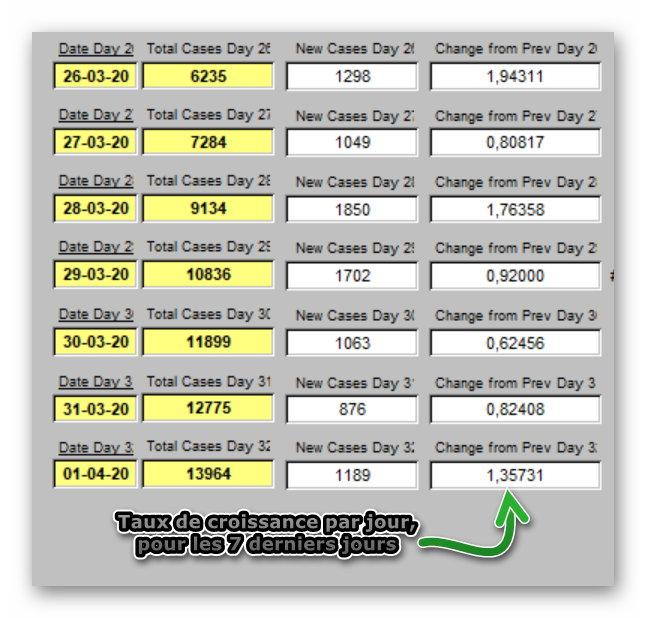 Taux de Croissance par jour x 7 jours - 1 avril 2020