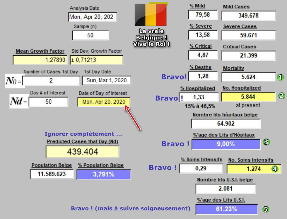 Taux de Croissance - Prévisions 2a - 20 avril 2020