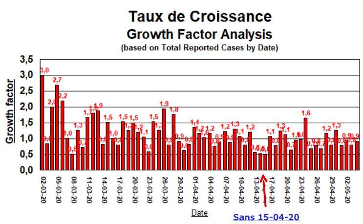 Taux de Croissance - sans 15-04-20 - 4 mai