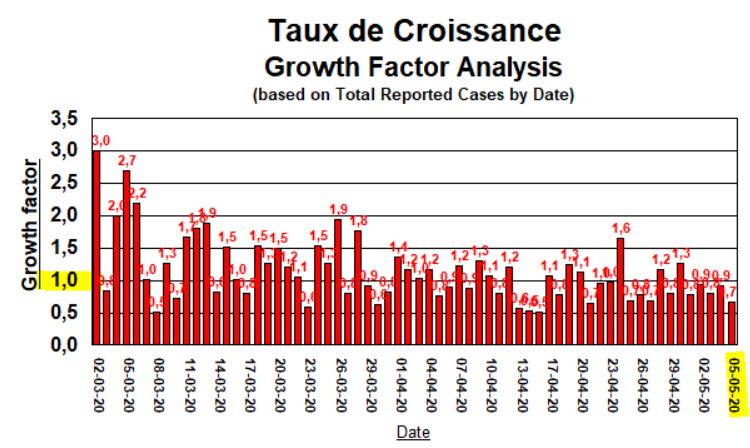 Taux de Croissance - sans 15 avril - 5 mai