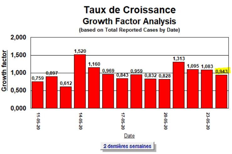Taux de Croissance - semaine - 24 mai