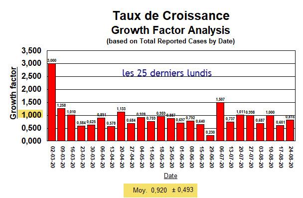Taux de Croissance - Tous les 25 lundis (6 hauts et 19 bas) - 24 août