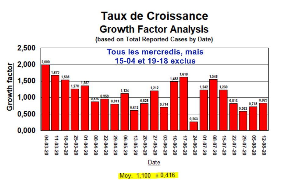 Taux de Croissance - Tous les mercredis - 15-04 et 19 août exclus