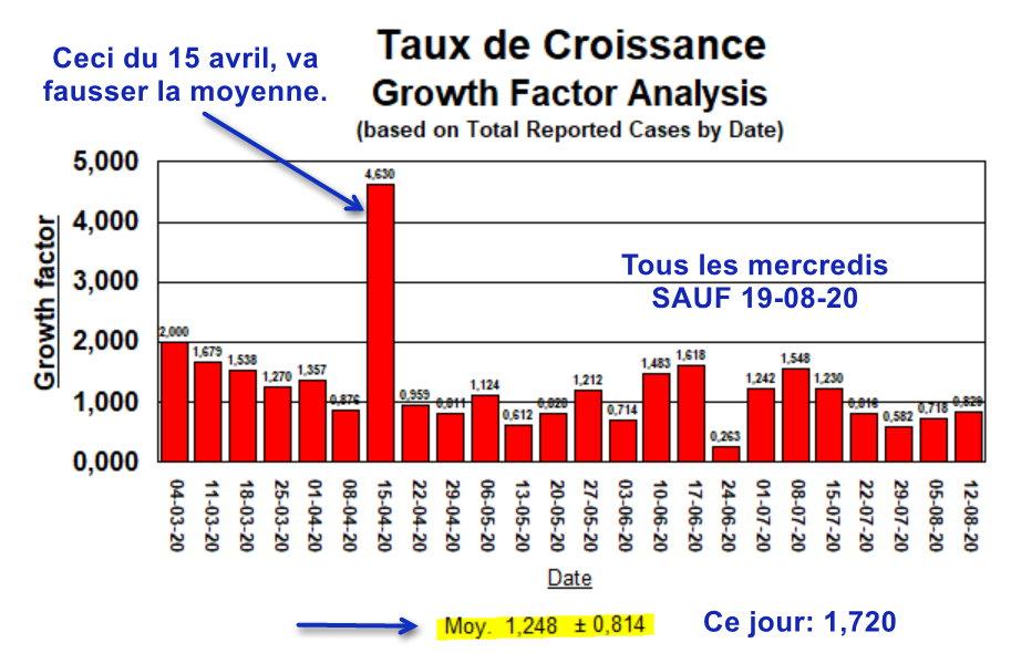Taux de Croissance - Tous les mercredis - 19 août exclus