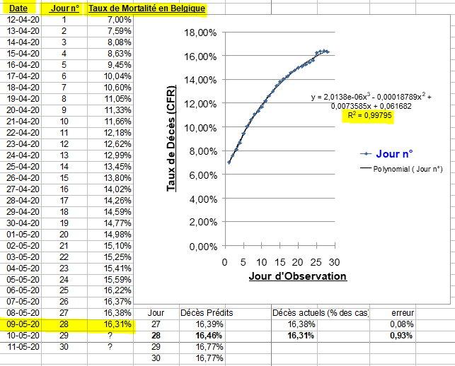 Taux de Décès - polynomiale - 9 mai