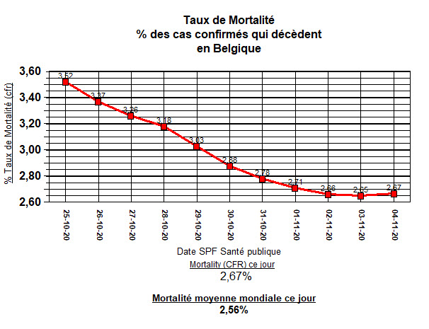 Taux de Mortalité - Belgique et le monde - 4 nov