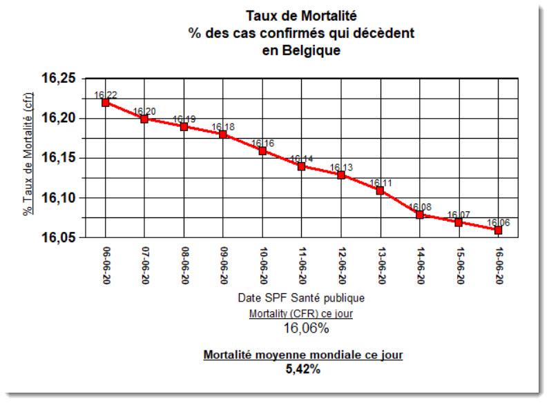 Taux de Mortalité (CFR) - 16 juin