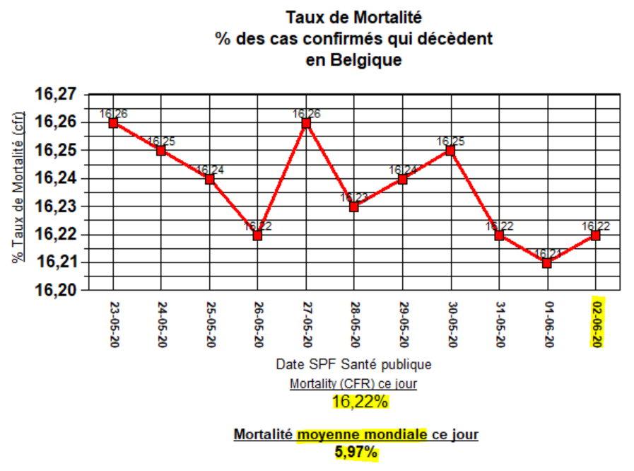 Taux de mortalité (CFR) 2 juin