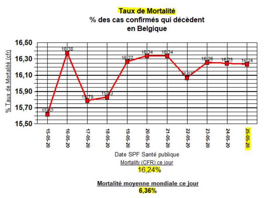 Taux de Mortalité (CFR) en Belgique - 25 mai