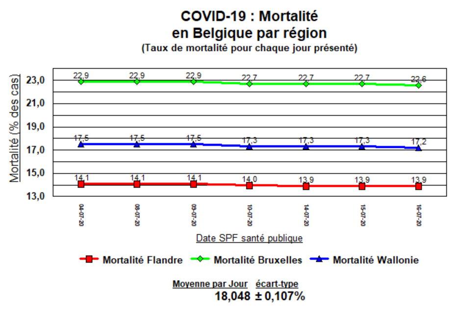 Taux de Mortalité en Belgique et le Monde - 7 derniers jours - 17 juillet