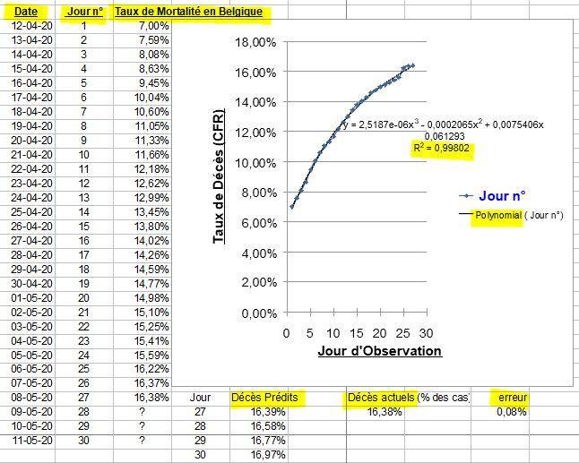 Taux de Mortalité en Belgique (polynomial) - 8 mai