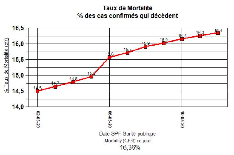 Taux de Mortality (CFR) % - 12 mai - 11 derniers jours