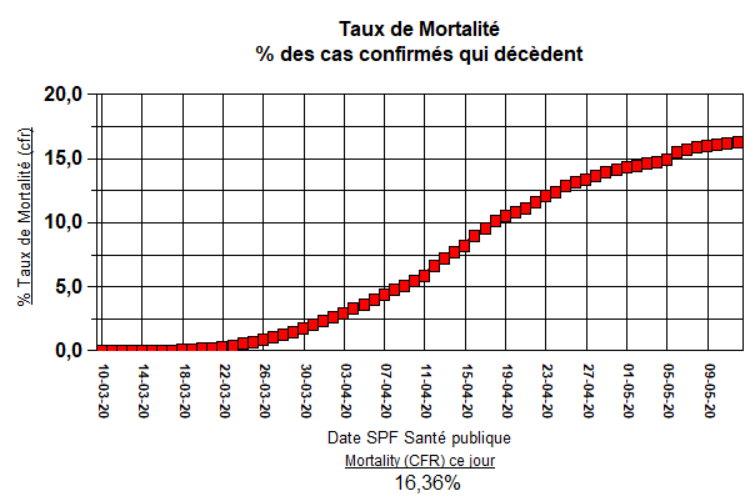 Taux de Mortality (CFR) % - 12 mai