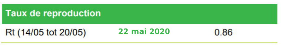 Taux de reproduction debase (Ro) - 22 mai
