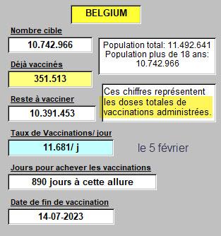 Taux de vaccinations en Belgique - 5 février