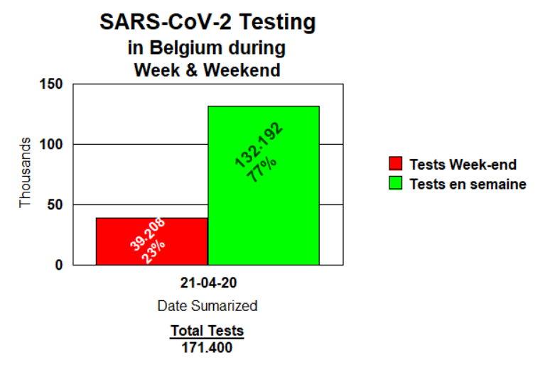 Testing in Belgium during Week & Weekend - April 22, 2020 - CoronaStavelot