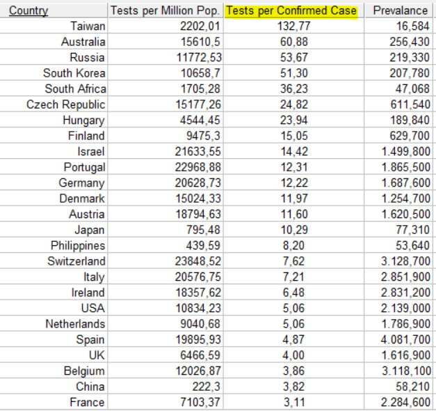 Testing Volume sorted by Confirmed cases, with prevalences - April 18