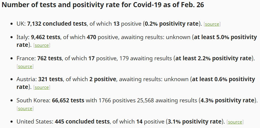 Tests and positivity rate