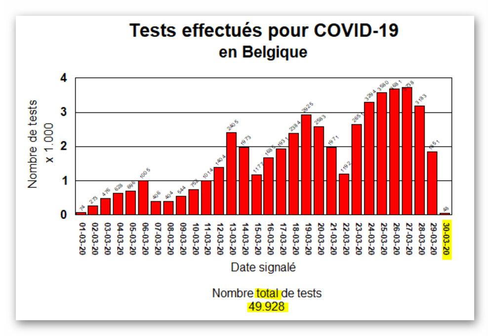 Tests effectués en Belgique - 1 avril 2020