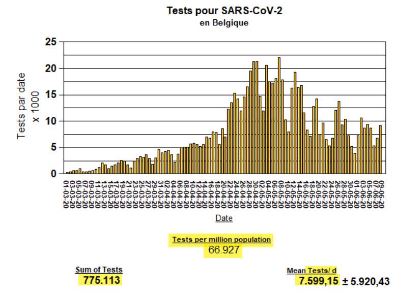 Tests en Belgique - 11 juin
