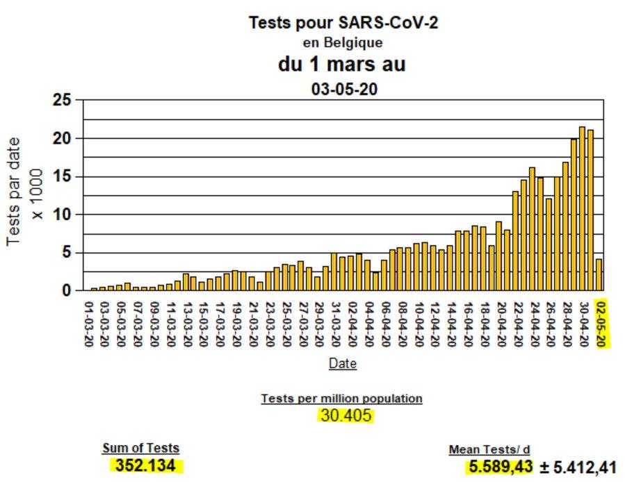 Tests en Belgique depuis le 1er mars au 2 mai 2020