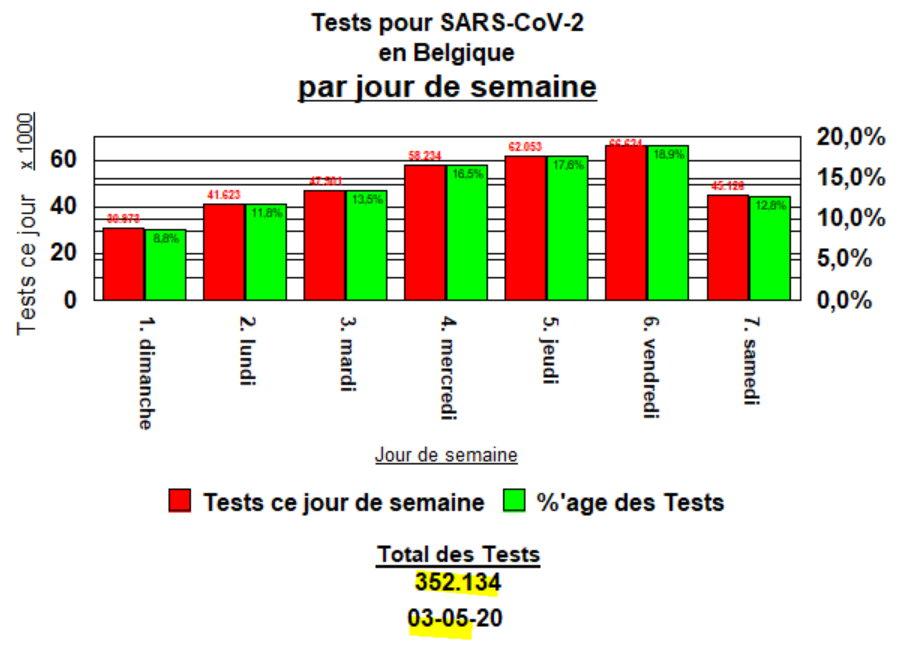 Tests en Belgique pour COVID-19 par jour de semaine - 3 mai