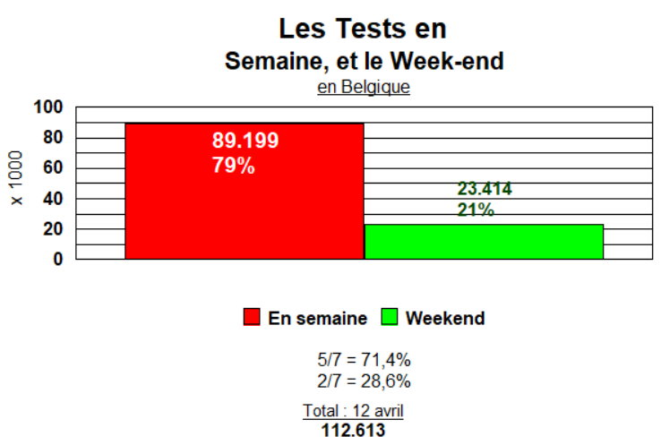 Tests en Semaine et Week-end - juasqu\\\'au 12 avril