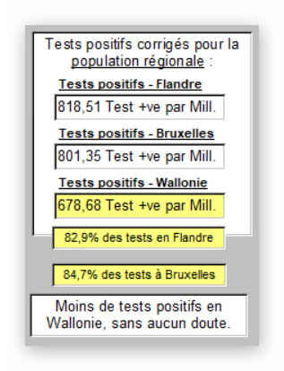 Tests (ou cas) par Région en Belgique - 28 mars 2020