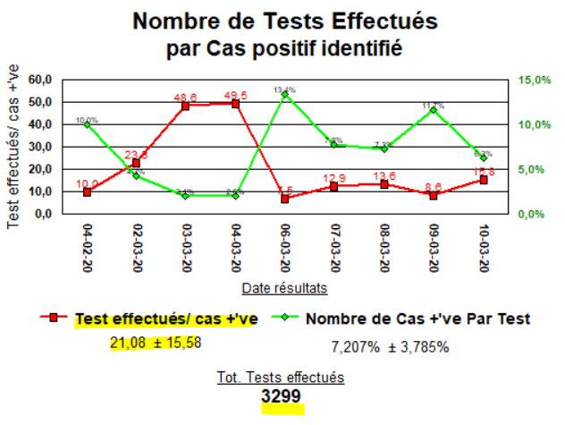 Tests par Cas positif - 10 mars
