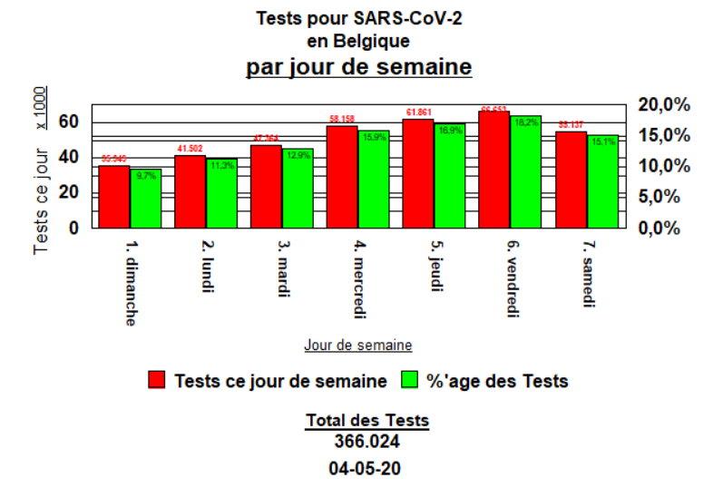 Tests par jour de semain - 4 mai
