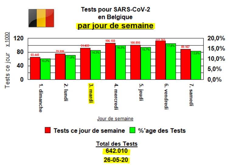 Tests par jour de semaine - 26 mai