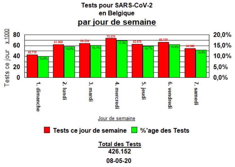 Tests par jour de semaine - 8 mai