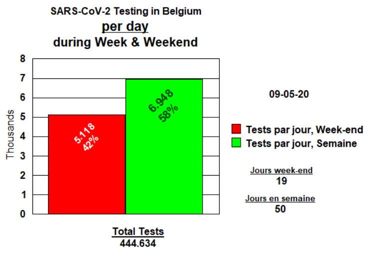 Tests par jour de week-end et semaine - 9 mai