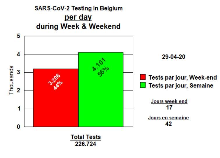 Tests par jour semaine et week-end - April 29