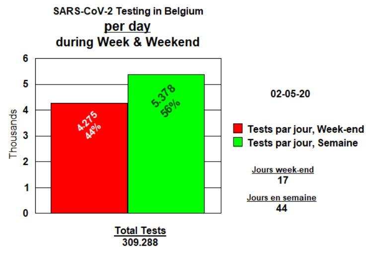 Tests par Jour - semaine & week-end - 2 mai