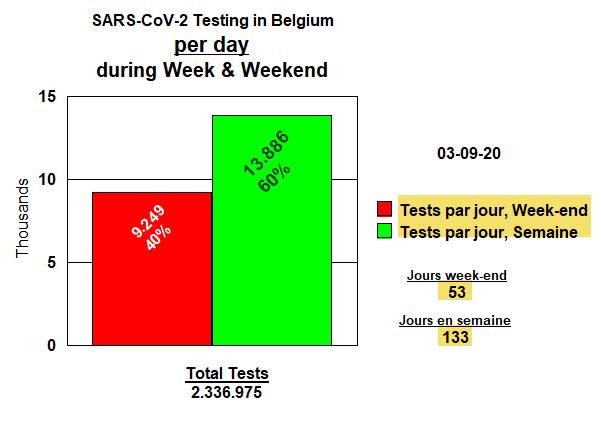 Tests par jour, week-end et en semaine - 3 septembre