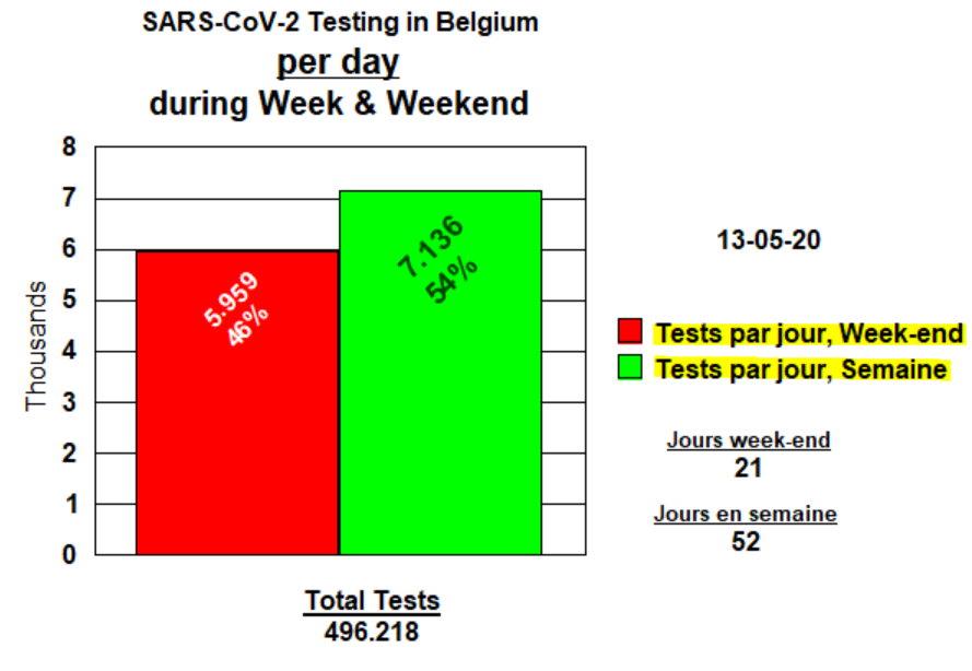 Tests par jour, week-end et semaine - 13 mai
