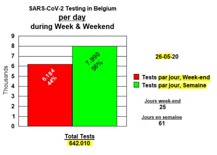 Tests par jour Week-end et Semaine 26 mai