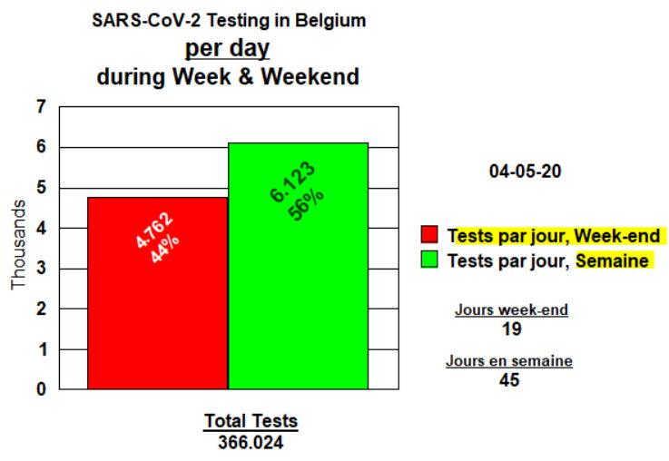Tests par jour week-end et semaine - 4 mai 2020