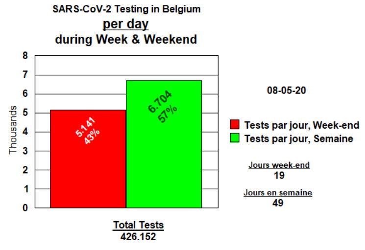Tests par jour, week-end et semaine - 8 mai