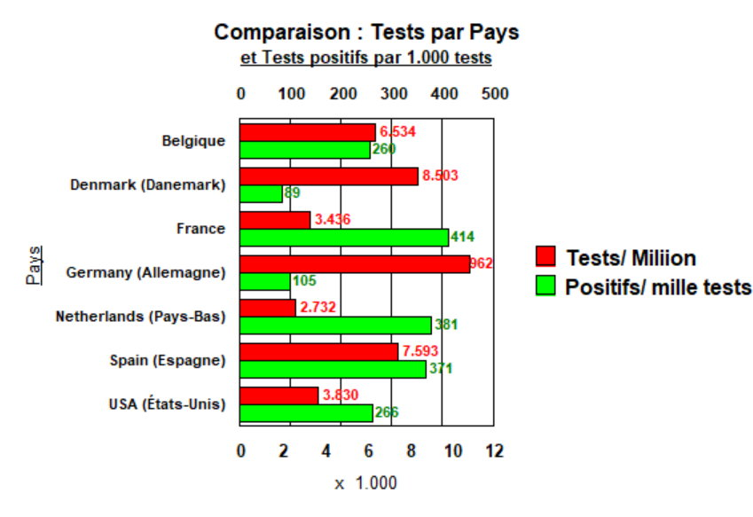 Tests par pays - 6 avril