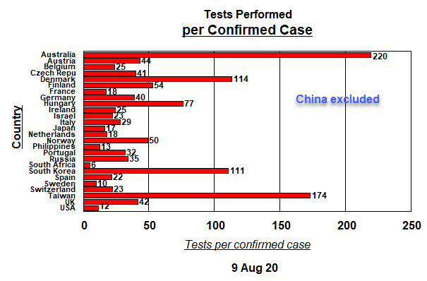 Tests per confirmed case - China excluded - 9 August