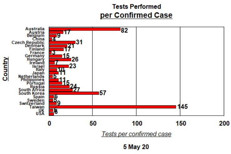 Tests per Confirmed Case - May 6, 2020