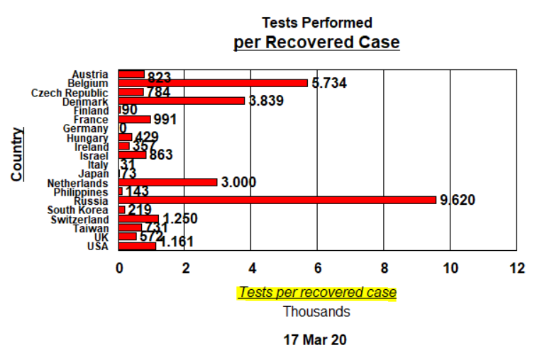 Tests per Recovered Case - 17 March 2020